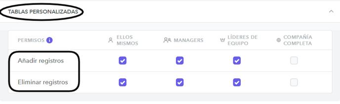 Permisos tabla personalizada
